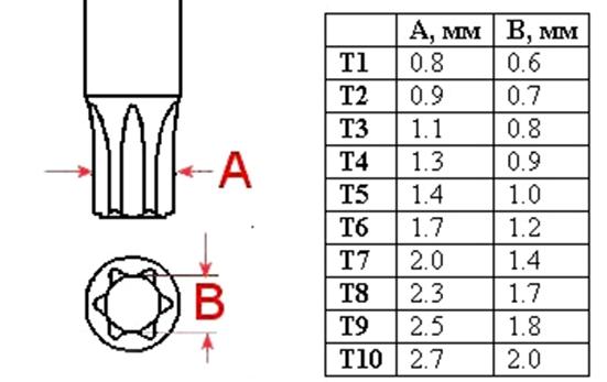 torx размеры шлица